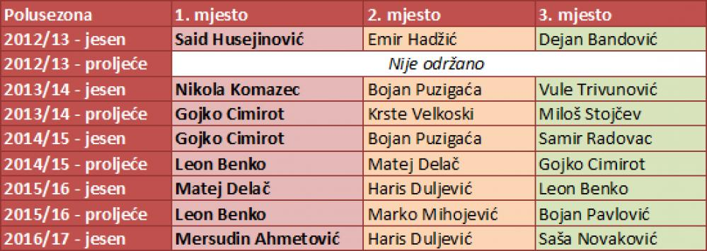 24uw96u.jpg - Ahmetović najbolje ocijenjen igrač Sarajeva po izboru navijača
