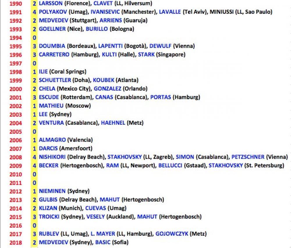 kval.jpg - Mirza Bašić u društvu odabranih: Znate li koliko je kvalifikanata osvajalo ATP turnir?