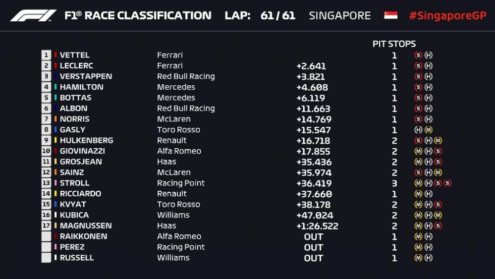 singapur.jpg - Ferrari je postao nerješiva enigma za Mercedes: Vettel stigao do prve pobjede u sezoni